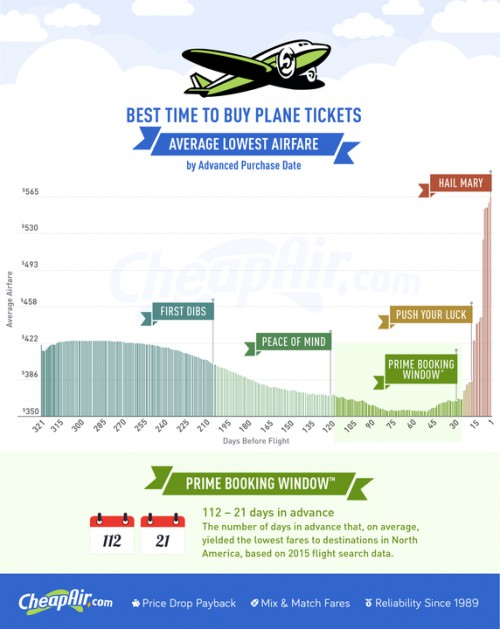 Best Time to Buy Plane Ticket